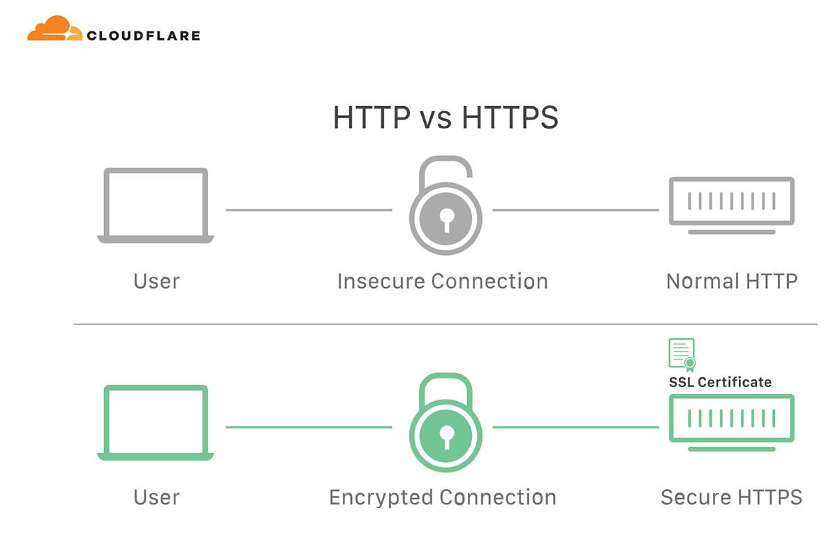 HTTP vs. HTTPS - Technical SEO Tip