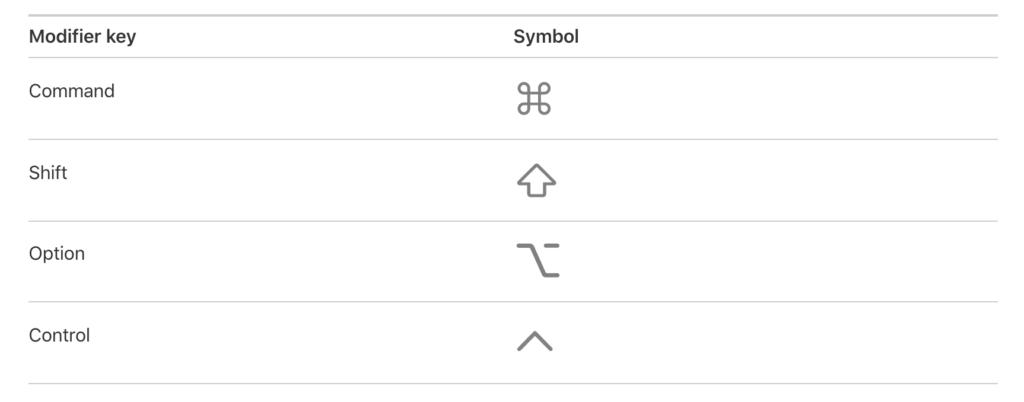 Symbols on a MacBook Pro Keyboard